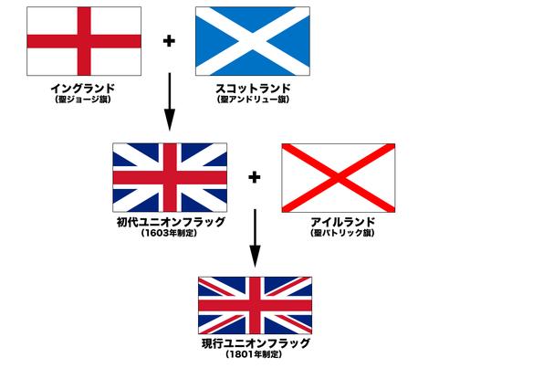 イギリス国旗の変遷