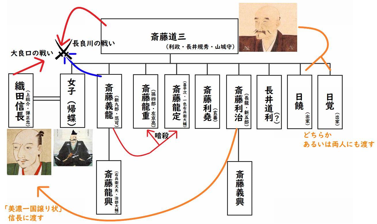 斎藤道三家系図