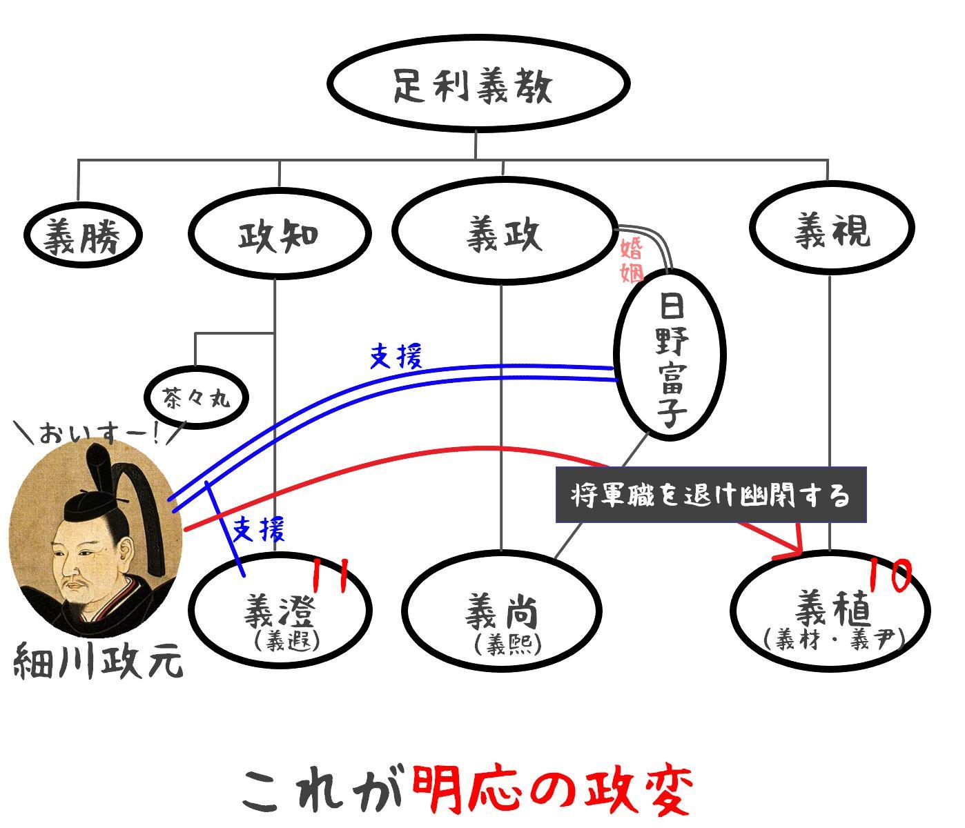 足利将軍家家系図02
