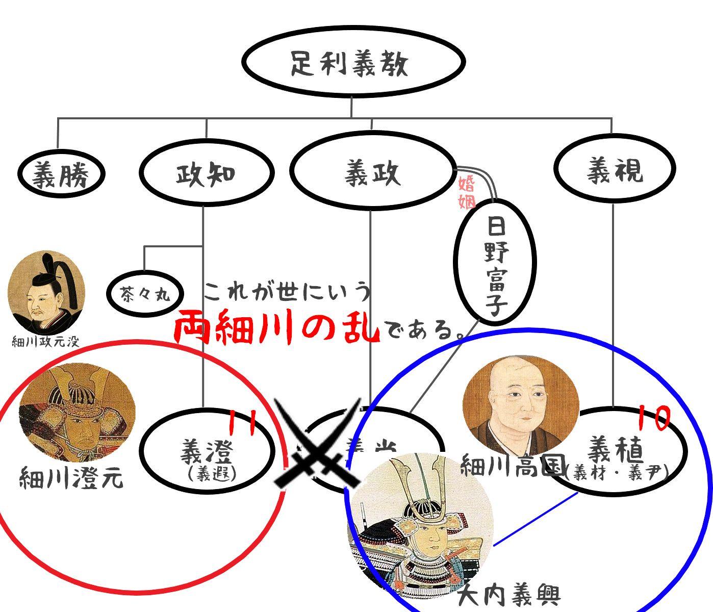 足利将軍家家系図03