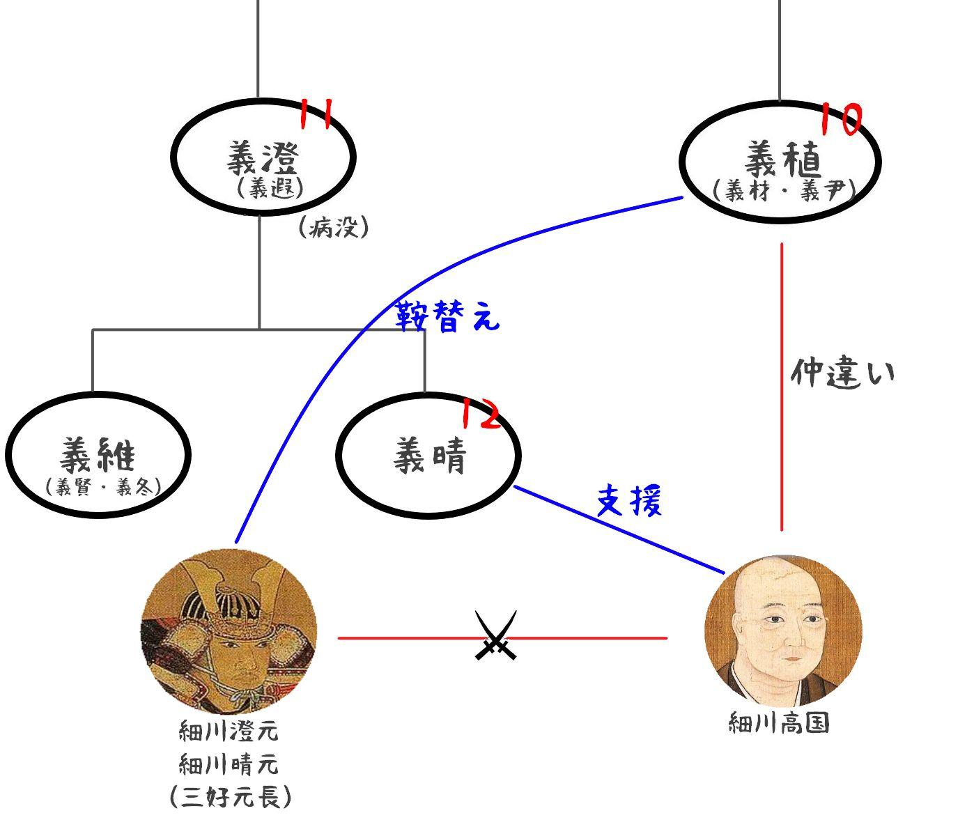 足利将軍家家系図04