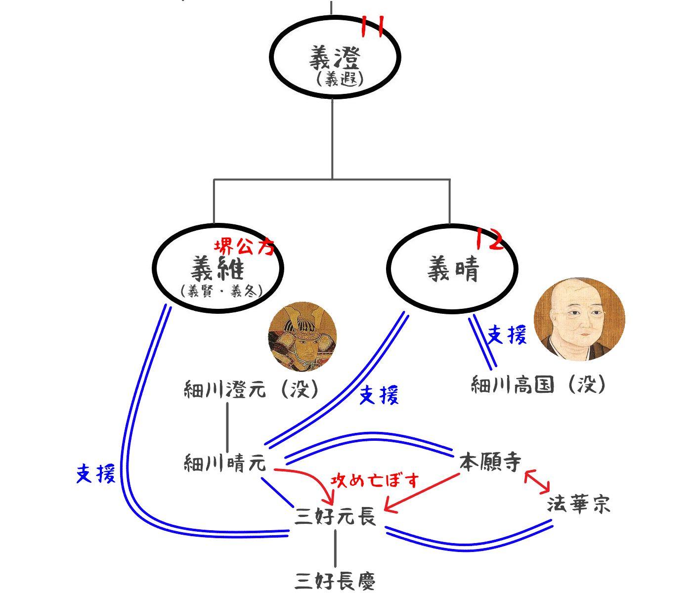 足利将軍家家系図05