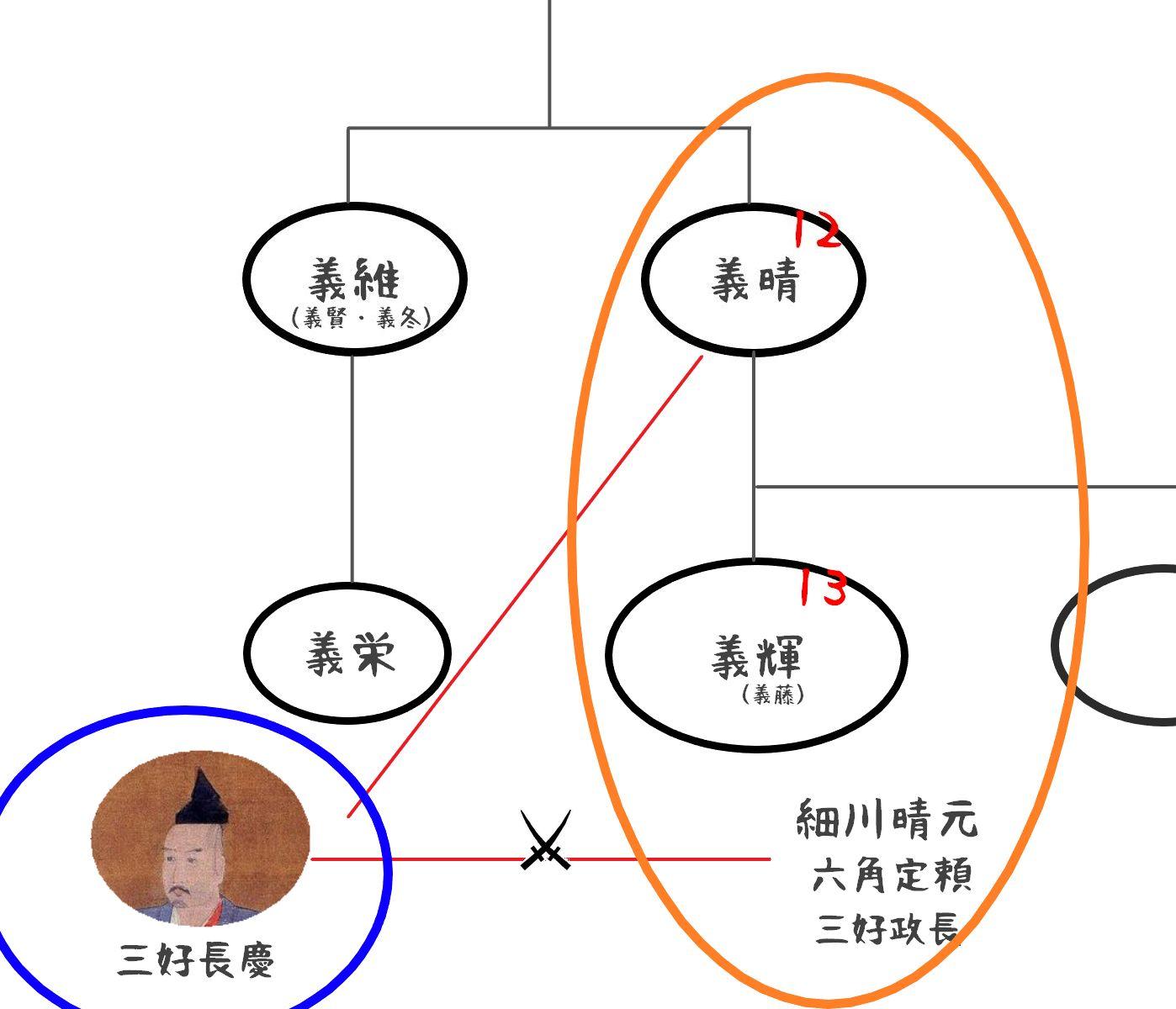 足利将軍家家系図06