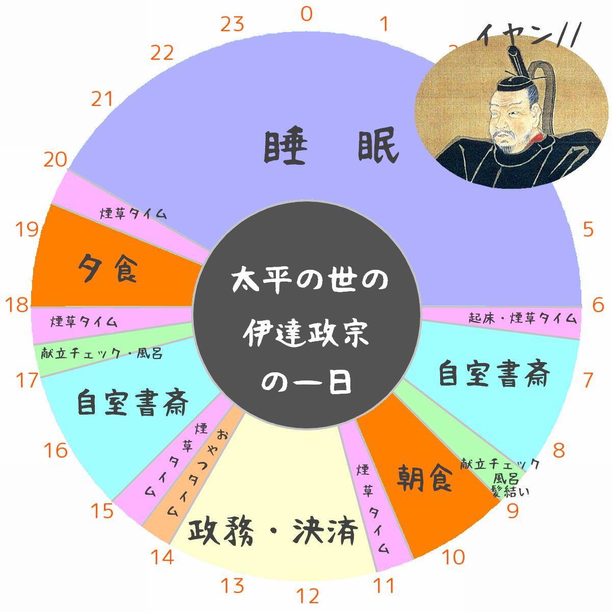 伊達政宗の一日のスケジュール表