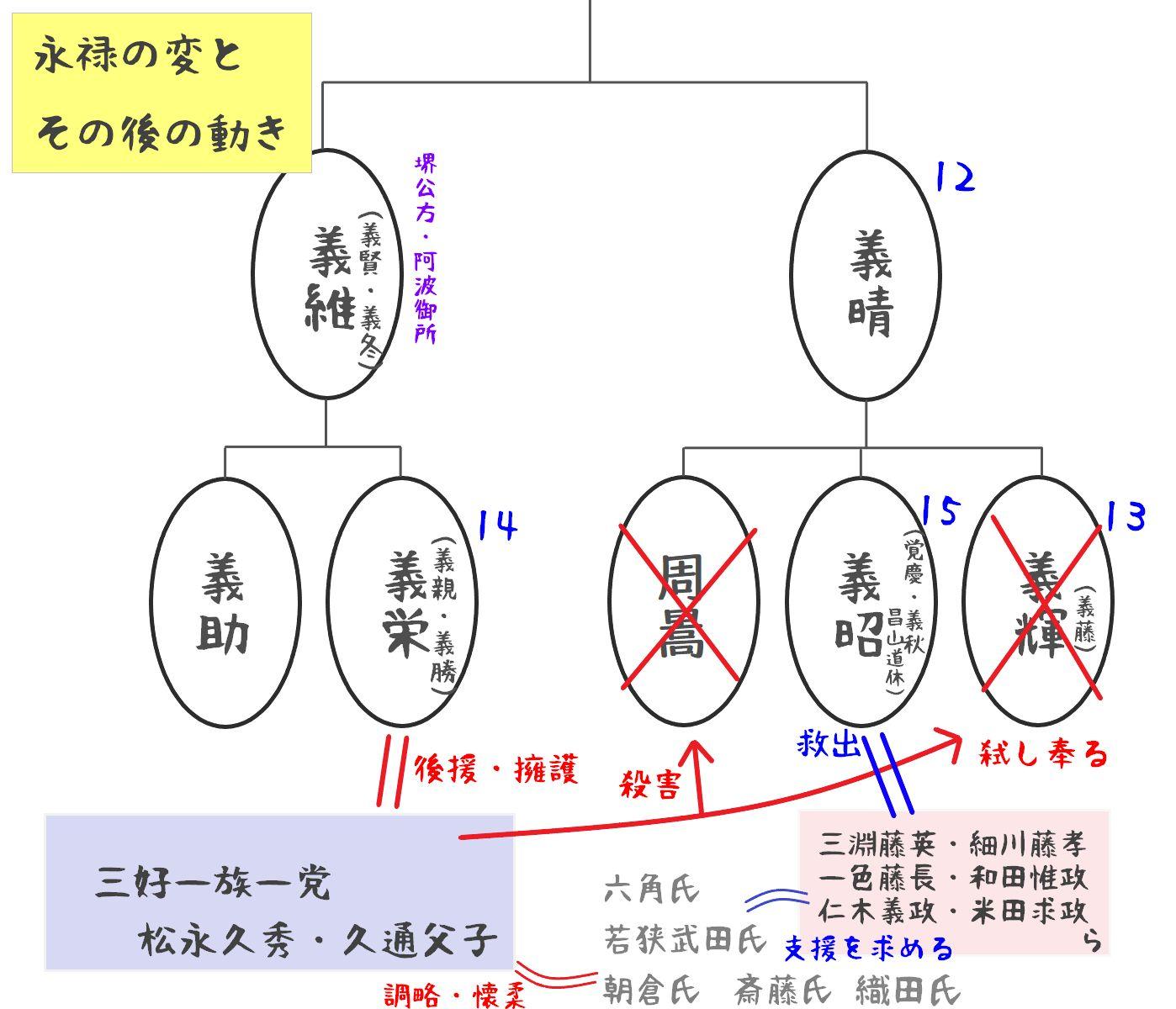 足利家家系図07