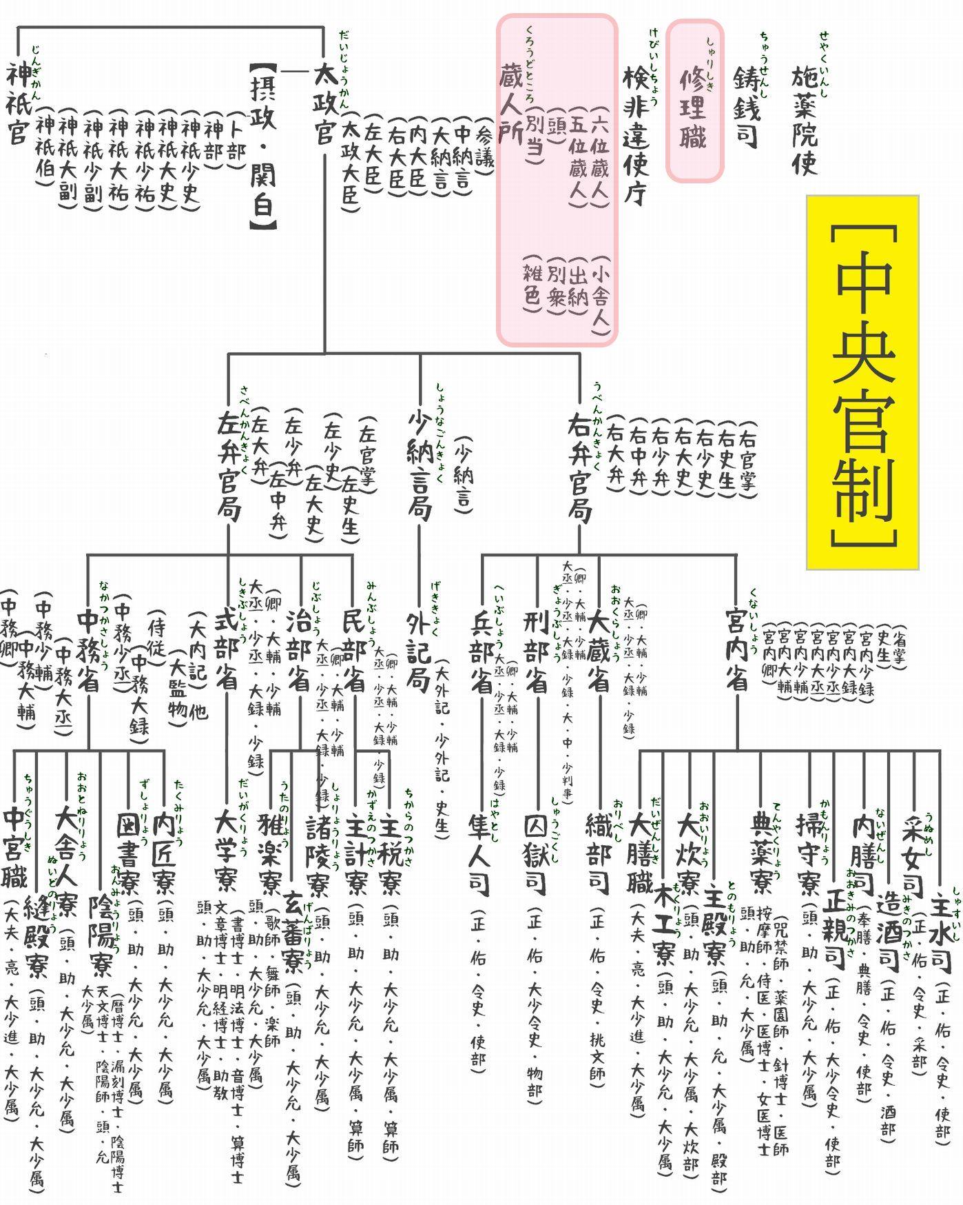 官職表(中央官制1)a
