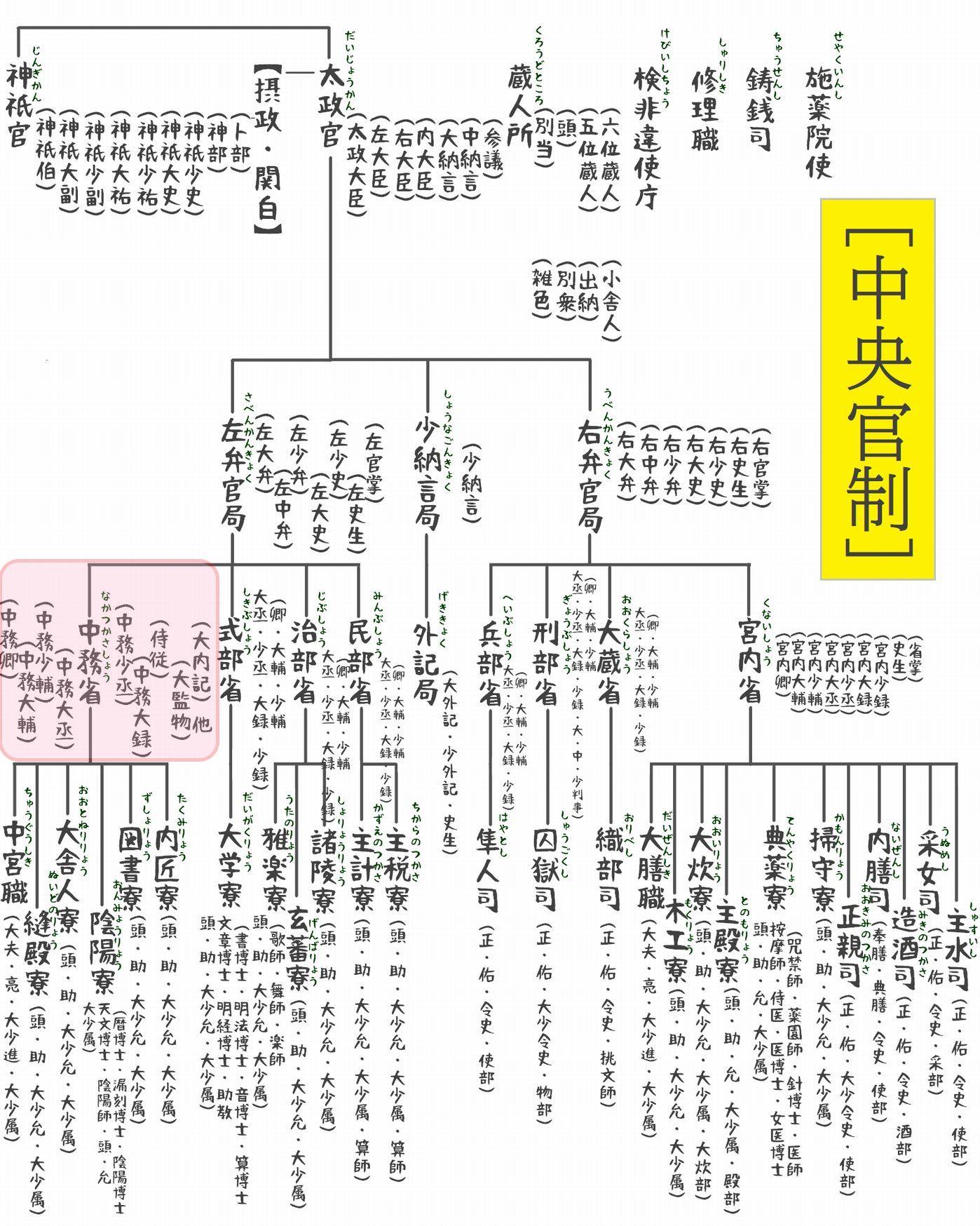 官職表(中央官制1)b