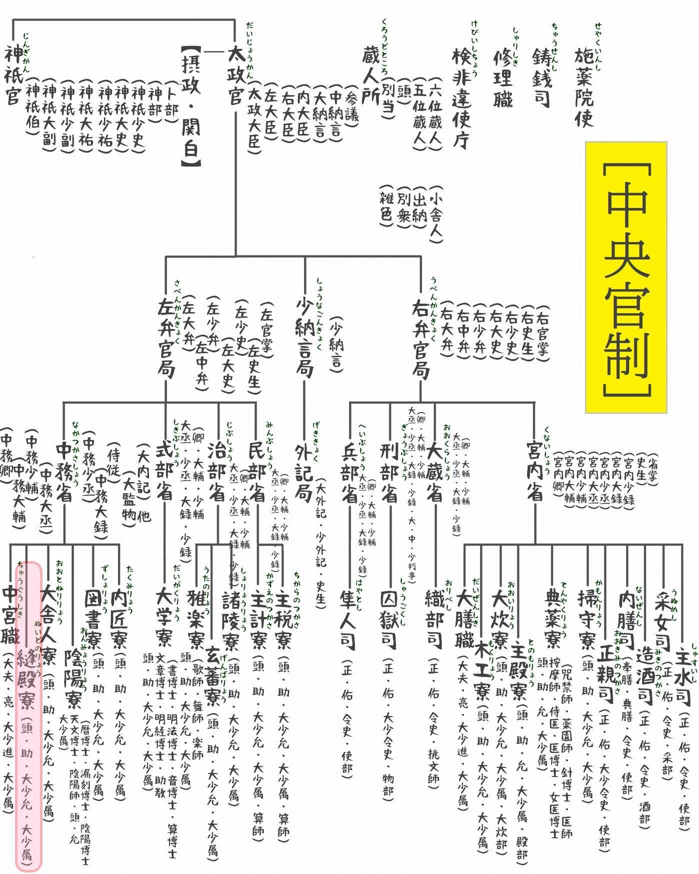 官職表(中央官制1)c