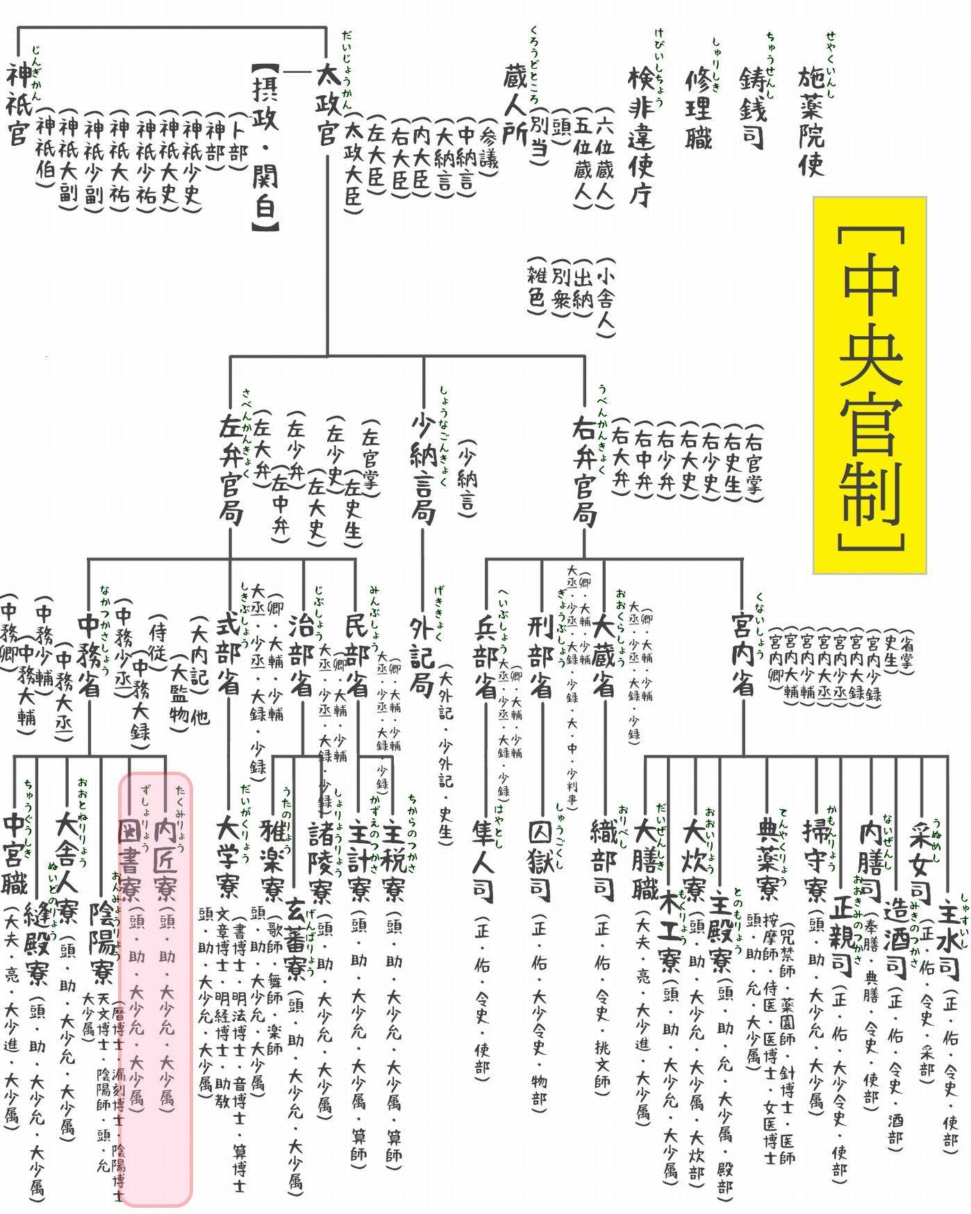 官職表(中央官制1)d