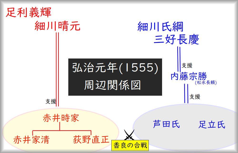 弘治元年(1555)赤井・荻野氏周辺関係図
