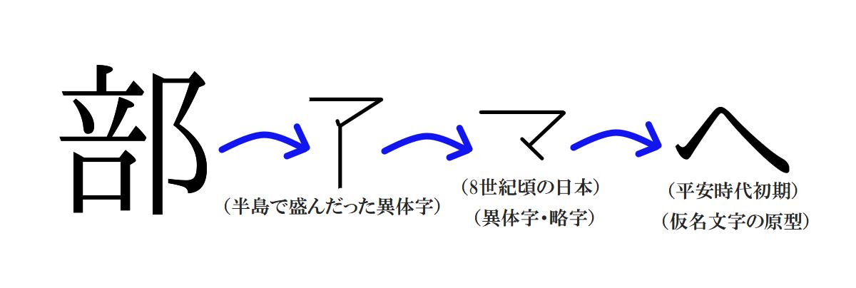 「部」の異体字の変遷