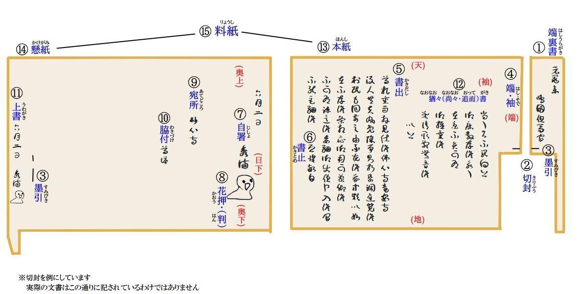 書簡に関する専門用語とルール