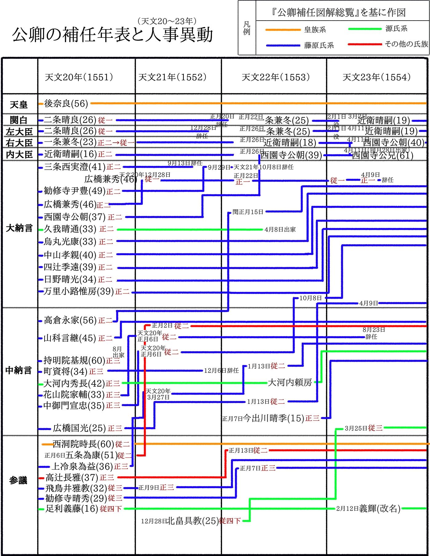 公卿の補任年表と人事異動(天文20~23年)